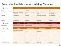 Advertising Existing Products And Services In The Target Market Determine The Relevant Advertising Channels Mockup PDF