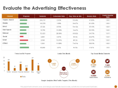 Advertising Existing Products And Services In The Target Market Evaluate The Advertising Effectiveness Mockup PDF