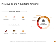 Advertising Existing Products And Services In The Target Market Previous Years Advertising Channel Structure PDF