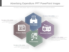 Advertising Expenditure Ppt Powerpoint Images
