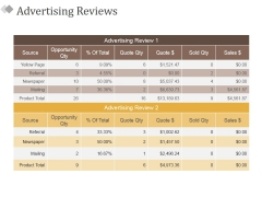 Advertising Reviews Ppt PowerPoint Presentation Infographic Template Designs Download