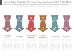 Advertising Transfer Process Diagram Powerpoint Slide Deck
