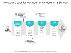Aerospace Logistics Management Integration And Service Ppt Powerpoint Presentation Slides Example File