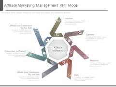 Affiliate Marketing Management Ppt Model