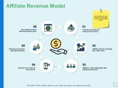 Affiliate Revenue Model Growth Ppt PowerPoint Presentation Infographic Template Example