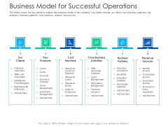 After Hours Trading Business Model For Successful Operations Mockup PDF