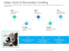 After Hours Trading Major Goal Of Secondary Funding Themes PDF