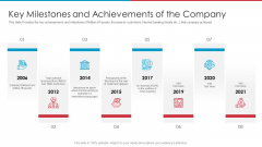 After IPO Equity Key Milestones And Achievements Of The Company Structure PDF