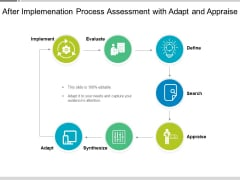 After Implemenation Process Assessment With Adapt And Appraise Ppt PowerPoint Presentation File Portrait PDF