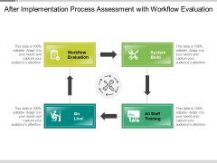 After Implementation Process Assessment With Workflow Evaluation Ppt PowerPoint Presentation File Pictures PDF