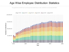 Age Wise Employee Distribution Statistics Ppt PowerPoint Presentation Professional Display PDF