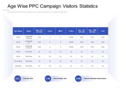 Age Wise PPC Campaign Visitors Statistics Ppt PowerPoint Presentation Portfolio Topics PDF