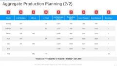 Aggregate Production Planning Manufacturing Control Ppt Ideas Graphics Example PDF