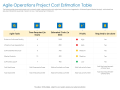 Agile Best Practices For Effective Team Agile Operations Project Cost Estimation Table Guidelines PDF