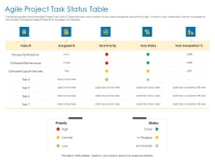 Agile Best Practices For Effective Team Agile Project Task Status Table Graphics PDF