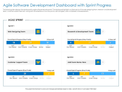 Agile Best Practices For Effective Team Agile Software Development Dashboard With Sprint Progress Themes PDF