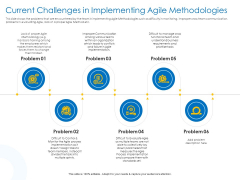 Agile Best Practices For Effective Team Current Challenges In Implementing Agile Methodologies Microsoft PDF