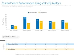 Agile Best Practices For Effective Team Current Team Performance Using Velocity Metrics Guidelines PDF