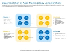 Agile Best Practices For Effective Team Implementation Of Agile Methodology Using Iterations Mockup PDF