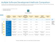 Agile Best Practices For Effective Team Multiple Software Development Methods Comparison Formats PDF