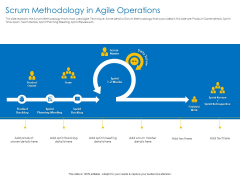 Agile Best Practices For Effective Team Scrum Methodology In Agile Operations Infographics PDF