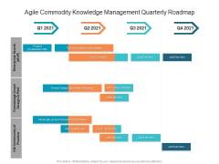 Agile Commodity Knowledge Management Quarterly Roadmap Introduction