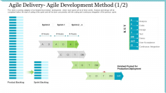 Agile Delivery Methodology For IT Project Agile Delivery Agile Development Method Product Template PDF