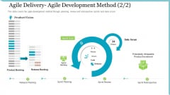 Agile Delivery Methodology For IT Project Agile Delivery Agile Development Method Vision Portrait PDF