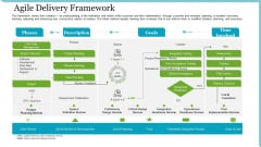 Agile Delivery Methodology For IT Project Agile Delivery Framework Ppt Infographic Template Display PDF