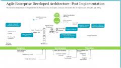 Agile Delivery Methodology For IT Project Agile Enterprise Developed Architecture Post Implementation Ideas PDF