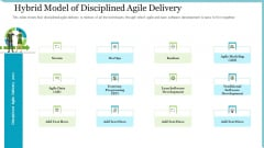 Agile Delivery Methodology For IT Project Hybrid Model Of Disciplined Agile Delivery Ppt Summary Outline PDF