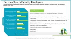Agile Delivery Methodology For IT Project Survey Of Issues Faced By Employees Ppt Visual Aids PDF