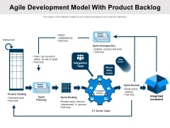 Agile Development Model With Product Backlog Ppt PowerPoint Presentation Gallery Influencers PDF