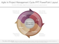 Agile In Project Management Cycle Ppt Powerpoint Layout