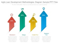 Agile Lean Development Methodologies Diagram Sample Ppt Files