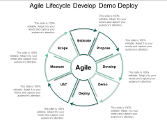 Agile Lifecycle Develop Demo Deploy Ppt PowerPoint Presentation Visual Aids Portfolio
