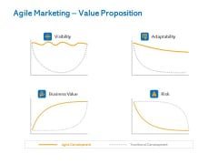 Agile Marketing Approach Agile Marketing Value Proposition Ppt Show Diagrams PDF