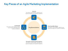 Agile Marketing Approach Key Pieces Of An Agile Marketing Implementation Ppt Slides Summary PDF