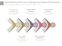 Agile Marketing Performance Management Diagram Ppt Example
