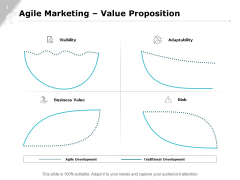 Agile Marketing Value Proposition Strategy Ppt PowerPoint Presentation Professional Elements
