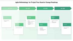 Agile Methodology For Project Four Quarter Change Roadmap Clipart