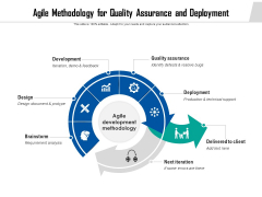 Agile Methodology For Quality Assurance And Deployment Ppt PowerPoint Presentation File Ideas PDF