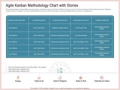 Agile Model Improve Task Team Performance Agile Kanban Methodology Chart With Stories Guidelines PDF