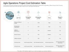 Agile Model Improve Task Team Performance Agile Operations Project Cost Estimation Table Ideas PDF