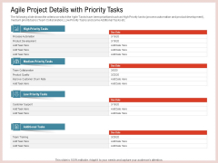 Agile Model Improve Task Team Performance Agile Project Details With Priority Tasks Pictures PDF