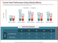 Agile Model Improve Task Team Performance Current Team Performance Using Velocity Metrics Sample PDF
