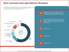 Agile Model Improve Task Team Performance Most Commonly Used Agile Methods Worldwide Rules PDF