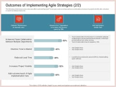 Agile Model Improve Task Team Performance Outcomes Of Implementing Agile Strategies Details Formats PDF