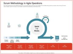 Agile Model Improve Task Team Performance Scrum Methodology In Agile Operations Ideas PDF