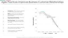 Agile Practices Improves Business Customer Relationships Information PDF